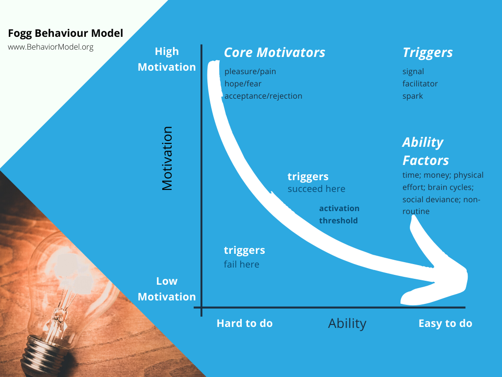 BJ Fogg Behaviour Model